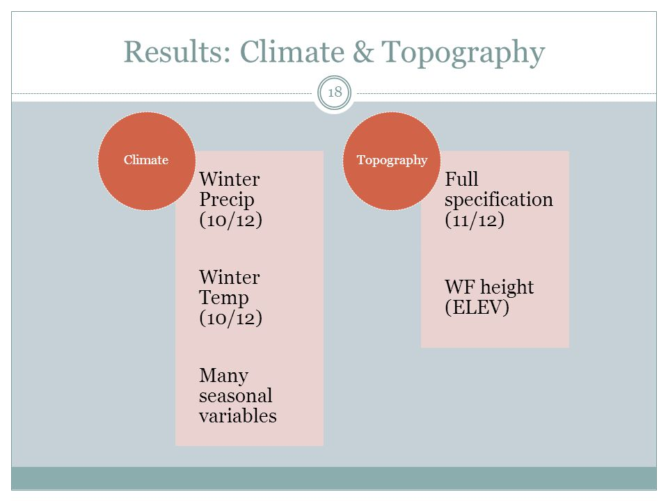 Results: Climate & Topography Winter Precip (10/12) Winter Temp (10/12) Many seasonal variables Climate Full specification (11/12) WF height (ELEV) Topography 18