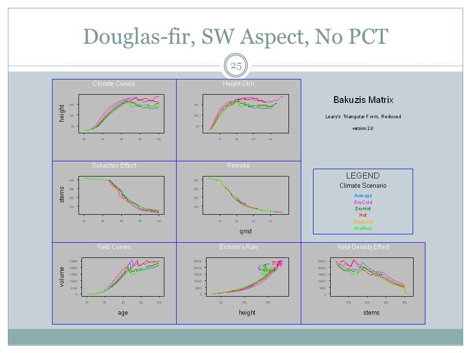 Douglas-fir, SW Aspect, No PCT 25