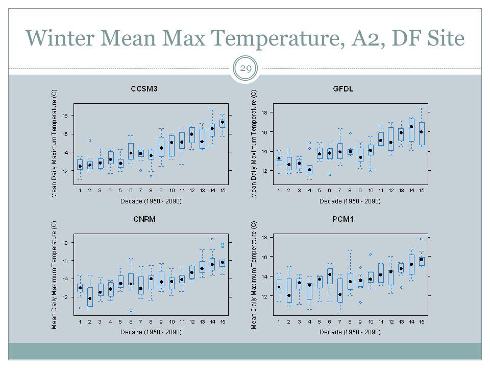 Winter Mean Max Temperature, A2, DF Site 29