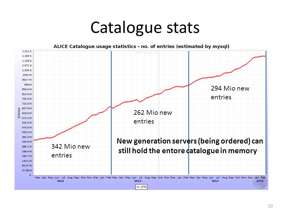 10 Catalogue stats 294 Mio new entries 262 Mio new entries 342 Mio new entries New generation servers (being ordered) can still hold the entore catalogue in memory