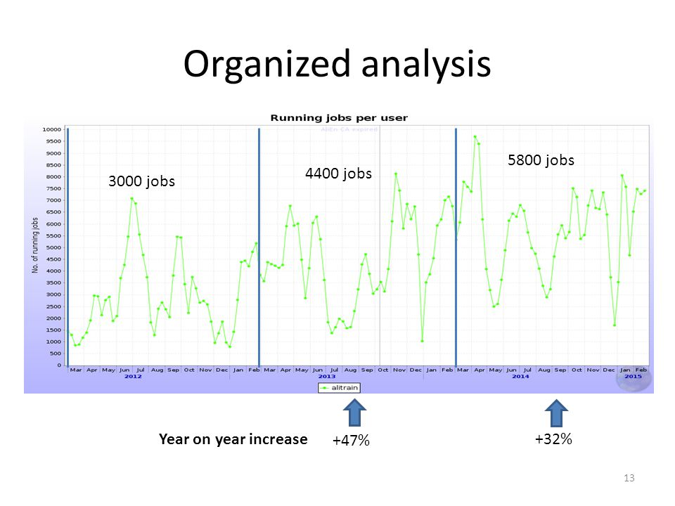 13 Organized analysis 5800 jobs 4400 jobs 3000 jobs +47% +32% Year on year increase