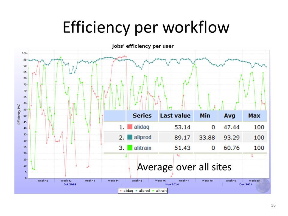 Efficiency per workflow 16 Average over all sites