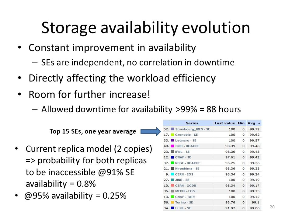 Storage availability evolution Constant improvement in availability – SEs are independent, no correlation in downtime Directly affecting the workload efficiency Room for further increase.