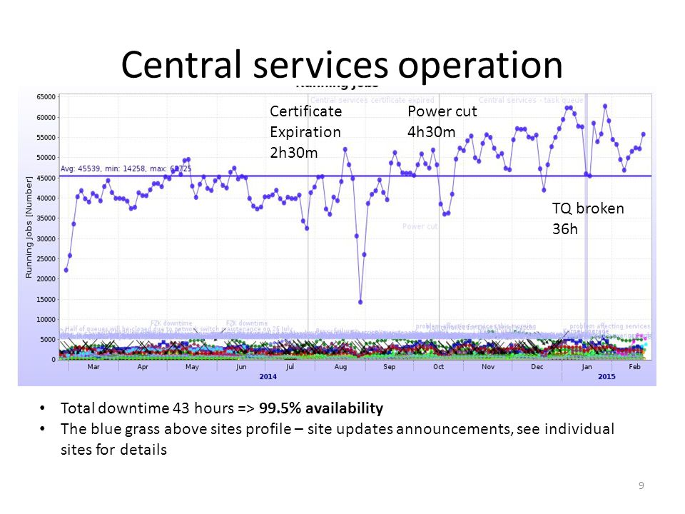 9 Central services operation Certificate Expiration 2h30m Power cut 4h30m TQ broken 36h Total downtime 43 hours => 99.5% availability The blue grass above sites profile – site updates announcements, see individual sites for details
