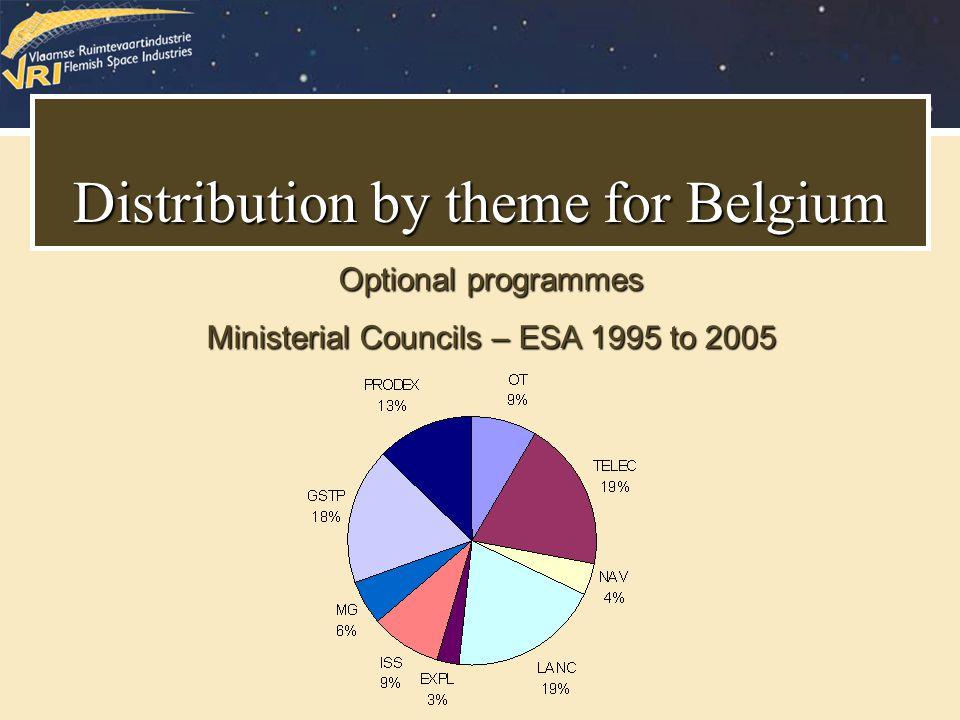 Primaire kleur Ondersteunende kleuren HexF9DB8D RGB249, 219, 141 HexA68B45 RGB166, 139, 69 HexF9EAC3 RGB249, 234, 195 Hex534522 RGB83, 69, 34 HexBBA469 RGB187, 164, 105 HexD9CCAA RGB217, 204, 170 Hex F9BC20 RGB 249, 188, 32 Distribution by theme for Belgium Optional programmes Ministerial Councils – ESA 1995 to 2005