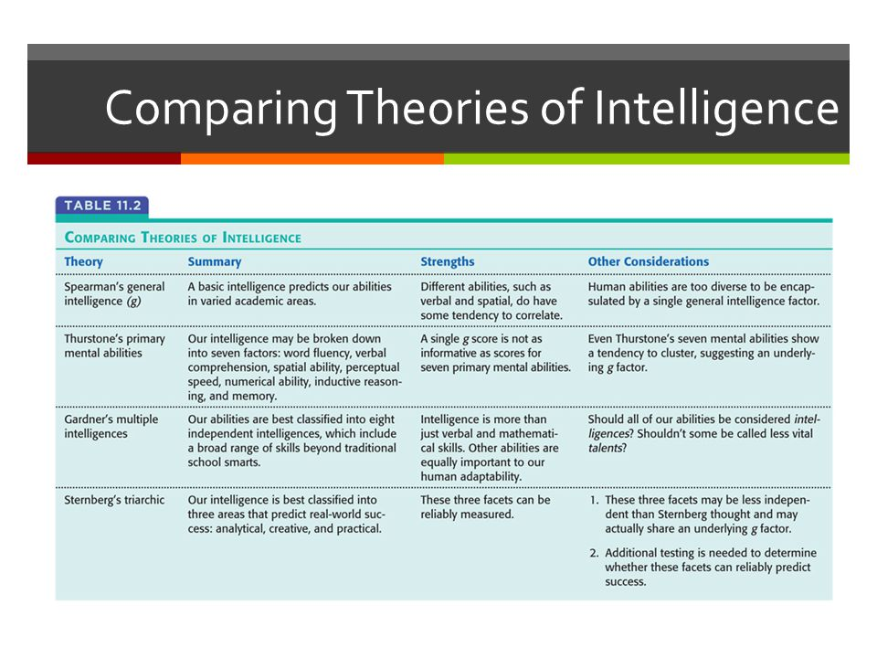 Comparing Theories of Intelligence