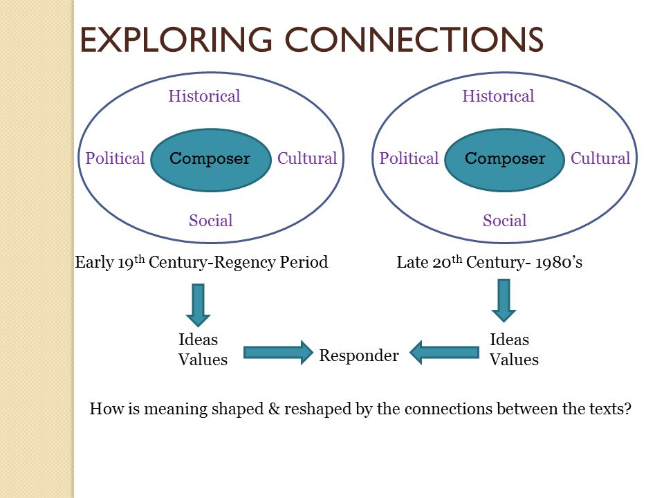 EXPLORING CONNECTIONS Composer Political Social Historical Cultural Composer Political Social Historical Cultural Early 19 th Century-Regency Period Late 20 th Century- 1980's Ideas Values Ideas Values Responder How is meaning shaped & reshaped by the connections between the texts