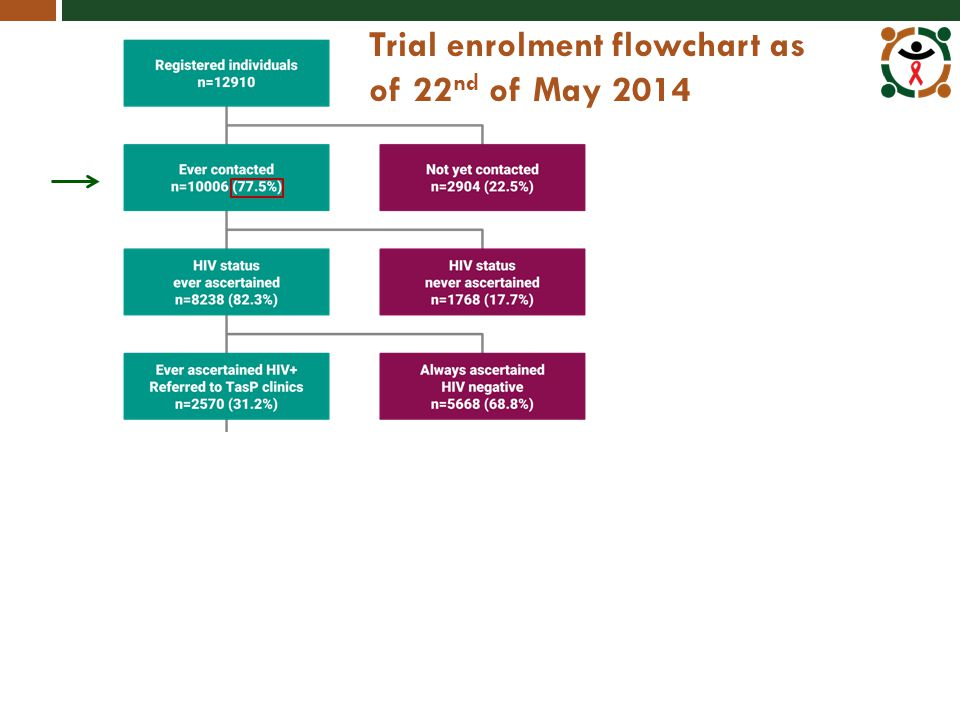 Trial enrolment flowchart as of 22 nd of May 2014