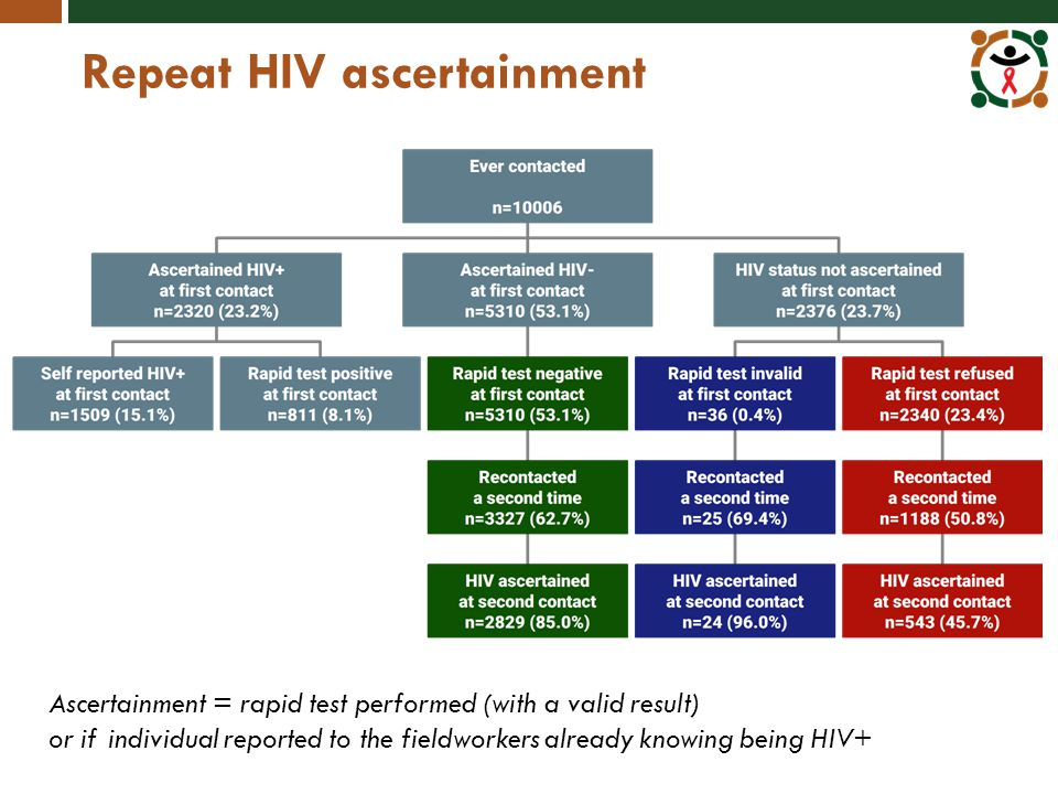 Repeat HIV ascertainment Ascertainment = rapid test performed (with a valid result) or if individual reported to the fieldworkers already knowing being HIV+