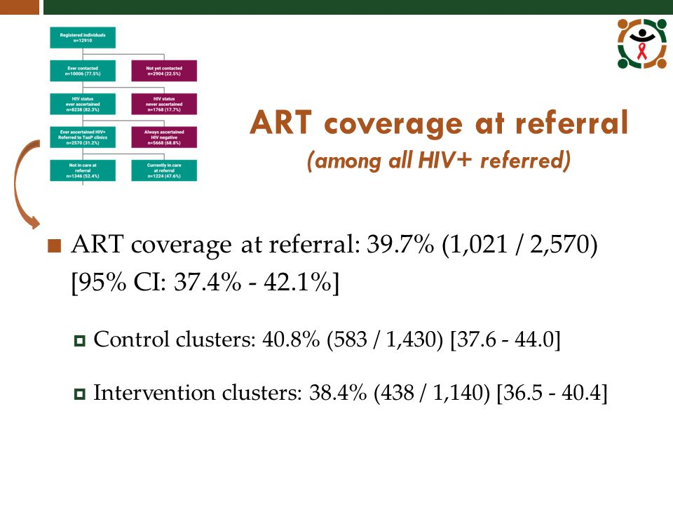 ART coverage at referral (among all HIV+ referred) ART coverage at referral: 39.7% (1,021 / 2,570) [95% CI: 37.4% - 42.1%]  Control clusters: 40.8% (583 / 1,430) [37.6 - 44.0]  Intervention clusters: 38.4% (438 / 1,140) [36.5 - 40.4]
