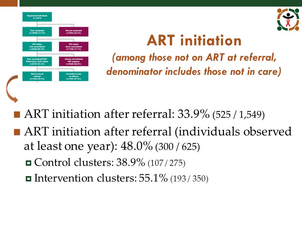 ART initiation (among those not on ART at referral, denominator includes those not in care) ART initiation after referral: 33.9% (525 / 1,549) ART initiation after referral (individuals observed at least one year): 48.0% (300 / 625)  Control clusters: 38.9% (107 / 275)  Intervention clusters: 55.1% (193 / 350)