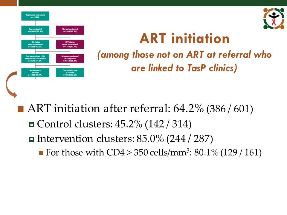 ART initiation (among those not on ART at referral who are linked to TasP clinics) ART initiation after referral: 64.2% (386 / 601)  Control clusters: 45.2% (142 / 314)  Intervention clusters: 85.0% (244 / 287) For those with CD4 > 350 cells/mm 3 : 80.1% (129 / 161)