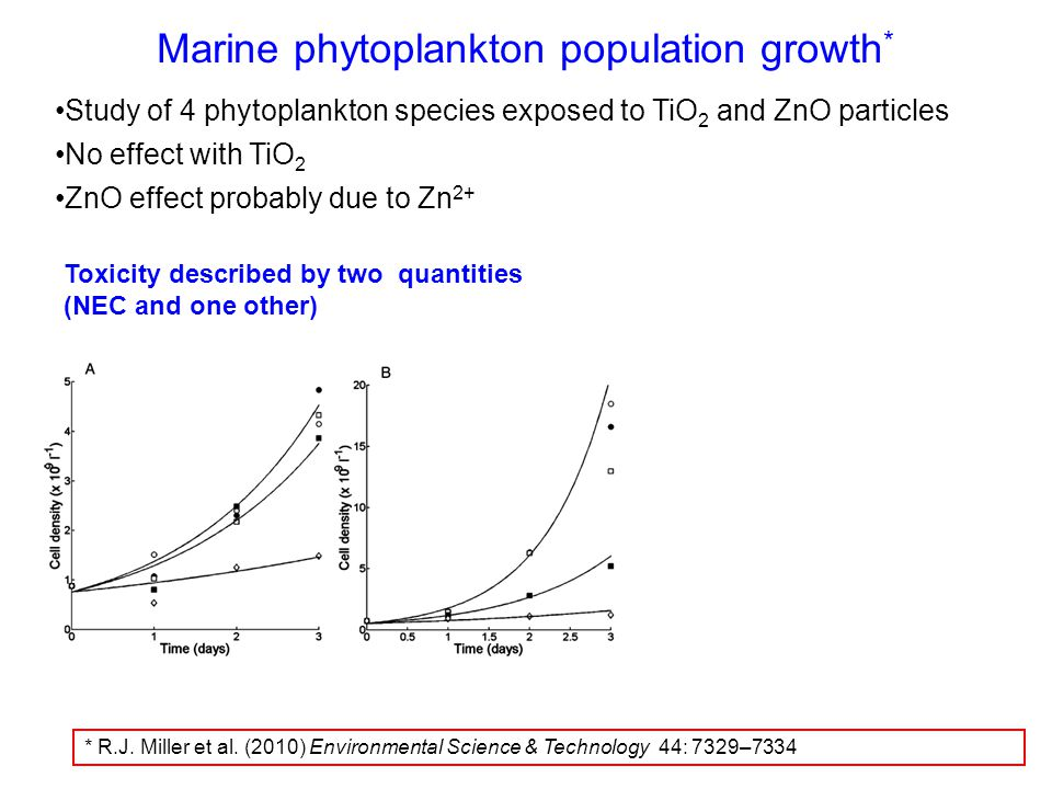 Marine phytoplankton population growth * Study of 4 phytoplankton species exposed to TiO 2 and ZnO particles No effect with TiO 2 ZnO effect probably due to Zn 2+ Toxicity described by two quantities (NEC and one other) * R.J.
