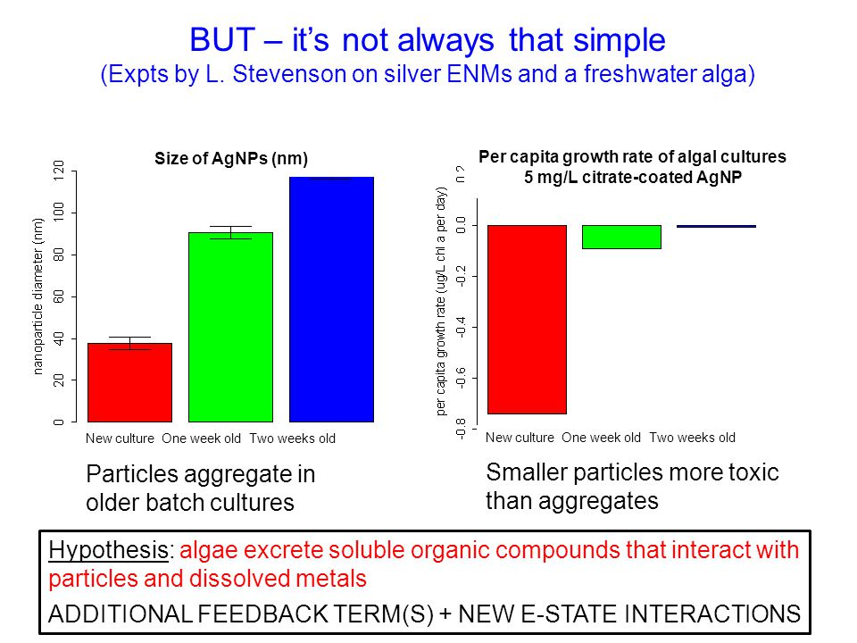 BUT – it's not always that simple (Expts by L.