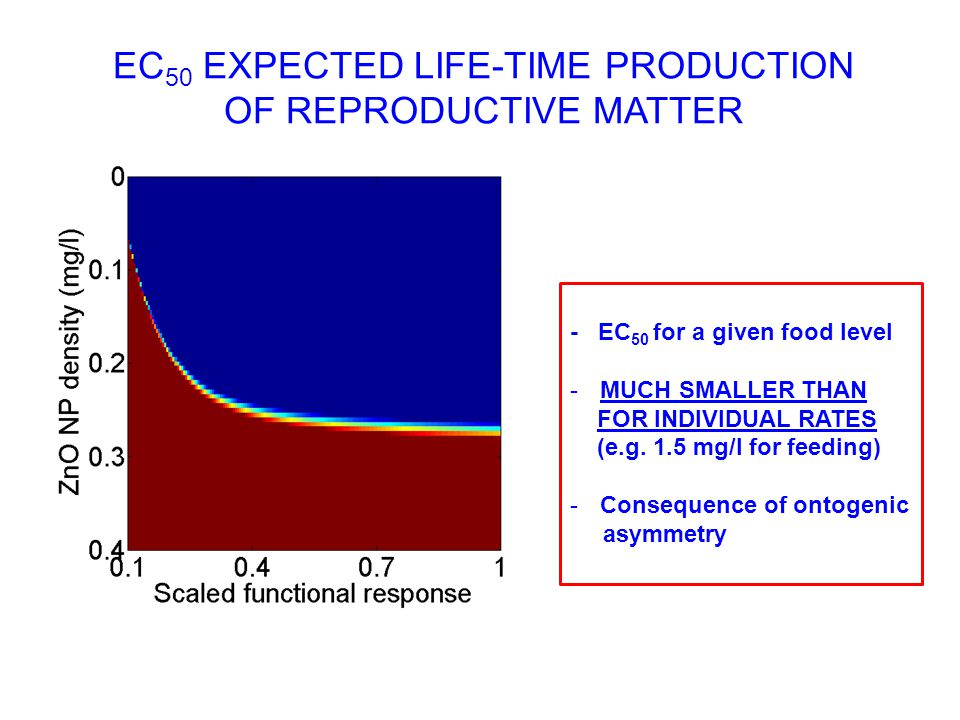 EC 50 EXPECTED LIFE-TIME PRODUCTION OF REPRODUCTIVE MATTER - EC 50 for a given food level -MUCH SMALLER THAN FOR INDIVIDUAL RATES (e.g.