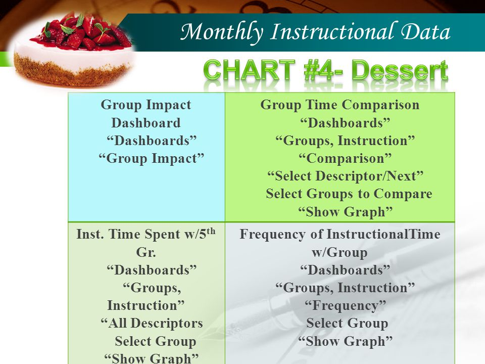 Monthly Instructional Data Group Impact Dashboard Dashboards Group Impact Group Time Comparison Dashboards Groups, Instruction Comparison Select Descriptor/Next Select Groups to Compare Show Graph Inst.