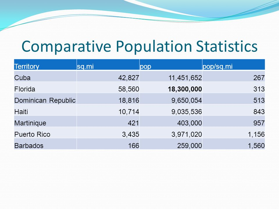 Comparative Population Statistics Territorysq.mipoppop/sq.mi Cuba42,82711,451,652267 Florida58,56018,300,000313 Dominican Republic18,8169,650,054513 Haiti10,7149,035,536843 Martinique421403,000957 Puerto Rico3,4353,971,0201,156 Barbados166259,0001,560