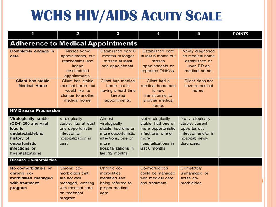 WCHS HIV/AIDS A CUITY S CALE