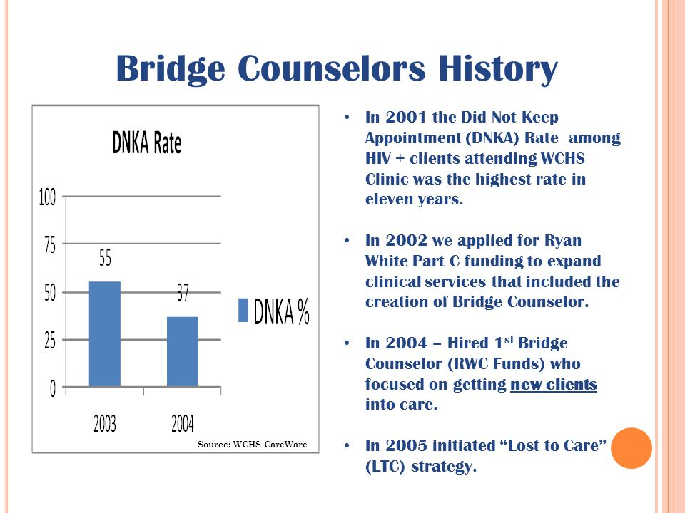 Bridge Counselors History In 2001 the Did Not Keep Appointment (DNKA) Rate among HIV + clients attending WCHS Clinic was the highest rate in eleven ye