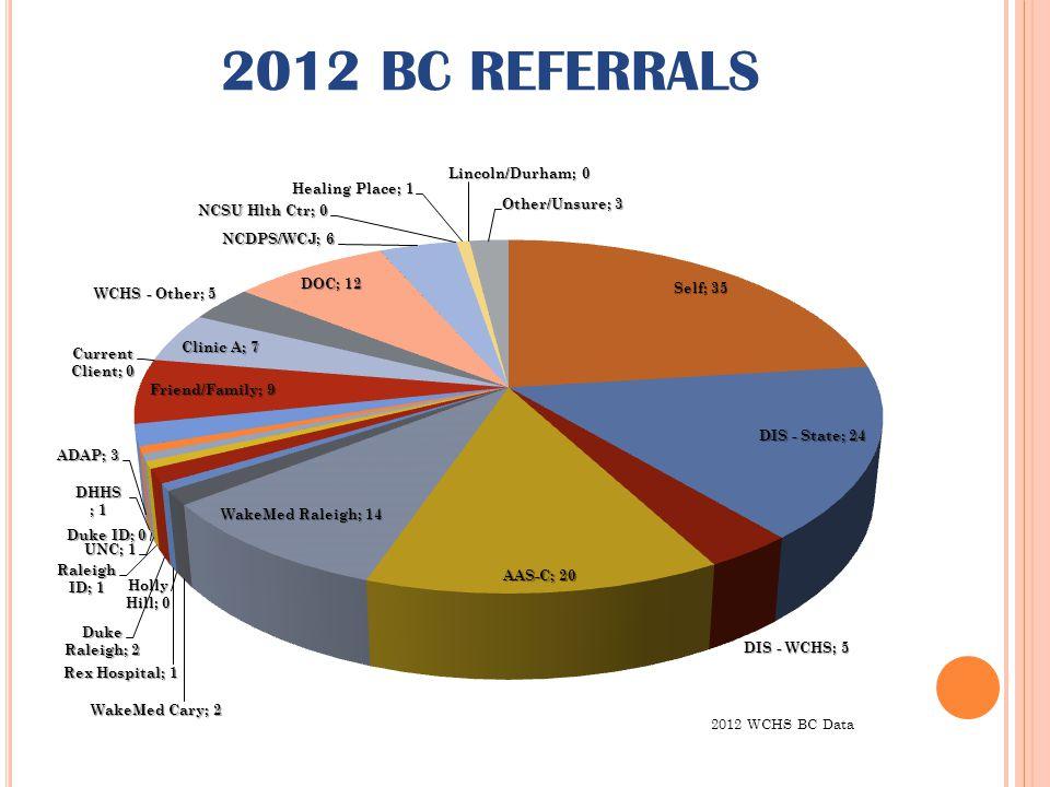 2012 BC REFERRALS 2012 WCHS BC Data