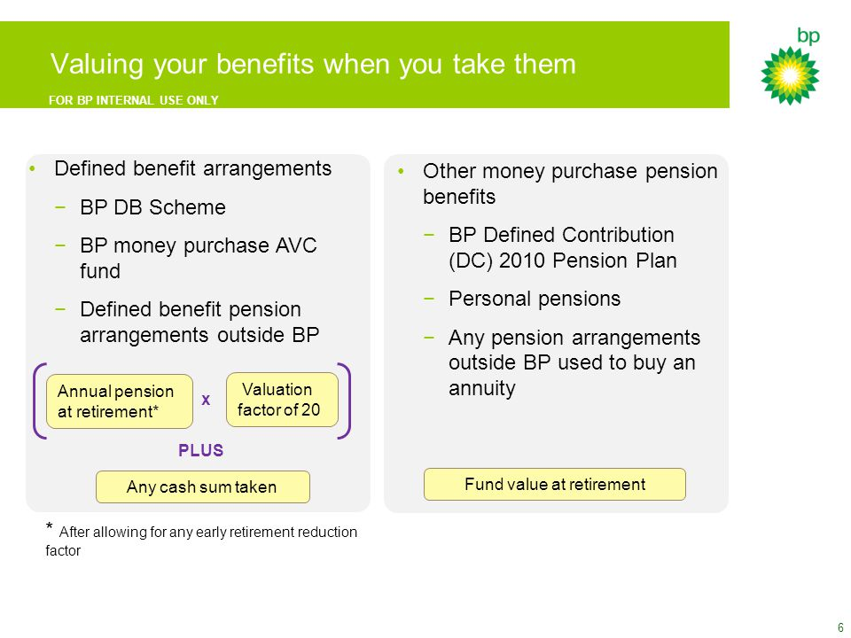 FOR BP INTERNAL USE ONLY Defined benefit arrangements −BP DB Scheme −BP money purchase AVC fund −Defined benefit pension arrangements outside BP Valuing your benefits when you take them Annual pension at retirement* Valuation factor of 20 x Any cash sum taken PLUS Other money purchase pension benefits −BP Defined Contribution (DC) 2010 Pension Plan −Personal pensions −Any pension arrangements outside BP used to buy an annuity Fund value at retirement * After allowing for any early retirement reduction factor 6