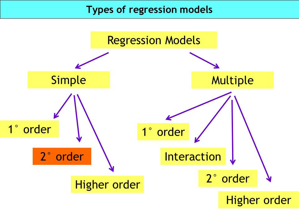 A quadratic second order model E(Y)=β 0 + β 1 x+ β 2 x 2 Interpretation of model parameters: β 0 : y-intercept.