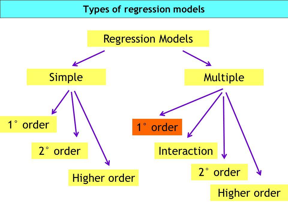 Types of regression models Regression Models Simple Multiple 2° order 1° order 2° order 1° order Interaction Higher order