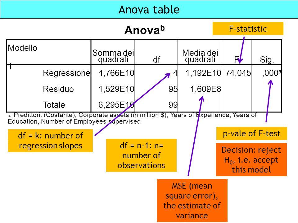 Anova table Anova b Modello Somma dei quadratidf Media dei quadratiFSig. 1 Regressione4,766E1041,192E1074,045,000 a Residuo1,529E10951,609E8 Totale6,2