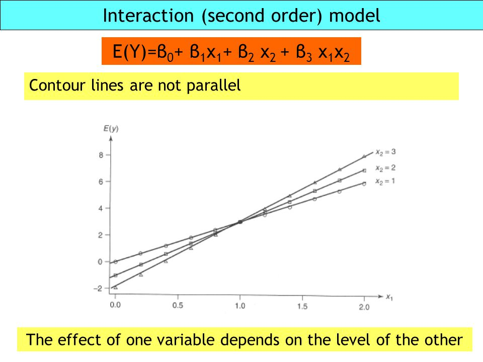 Interaction (second order) model Contour lines are not parallel E(Y)=β 0 + β 1 x 1 + β 2 x 2 + β 3 x 1 x 2 The effect of one variable depends on the l