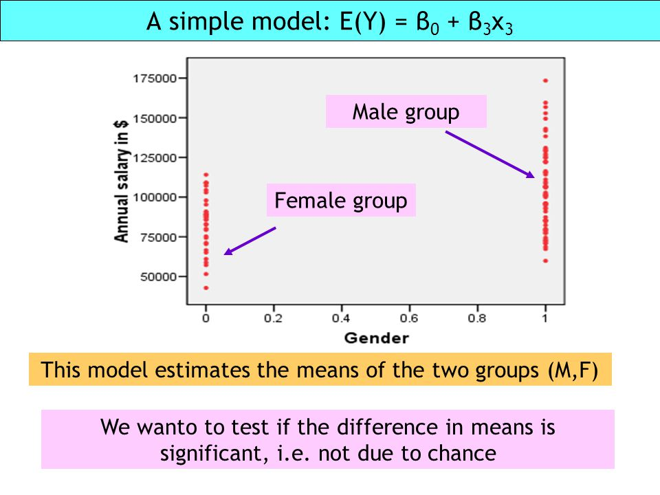 A simple model: E(Y) = β 0 + β 3 x 3 This model estimates the means of the two groups (M,F) We wanto to test if the difference in means is significant