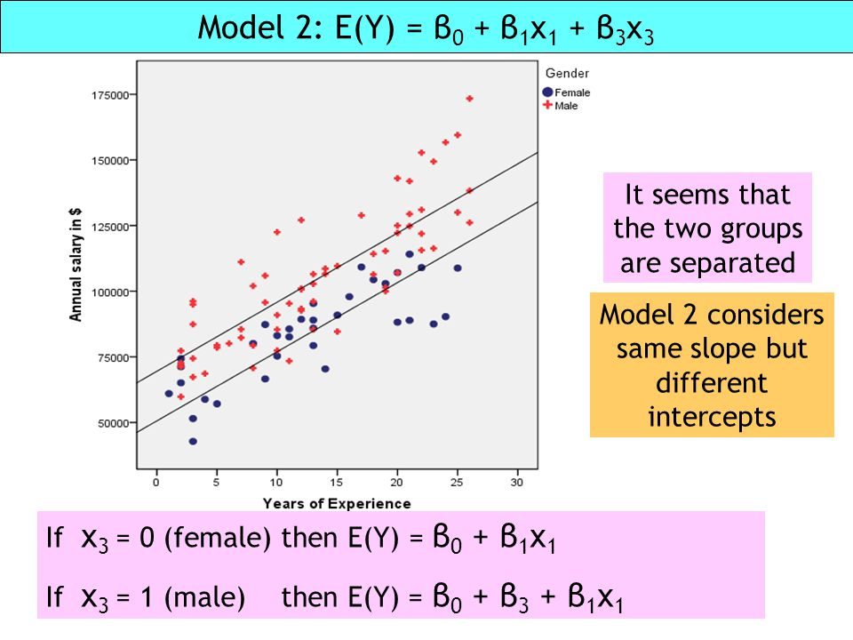 Model 2: E(Y) = β 0 + β 1 x 1 + β 3 x 3 Model 2 considers same slope but different intercepts It seems that the two groups are separated If x 3 = 0 (f