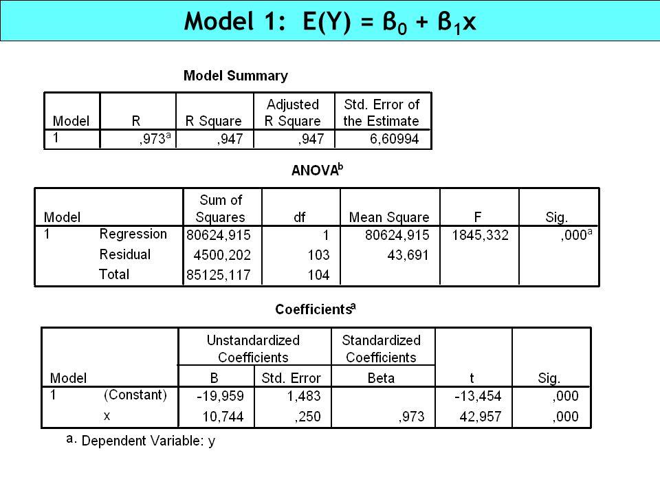 Executive salaries: comparison of models Mod.PredictorsAdj.
