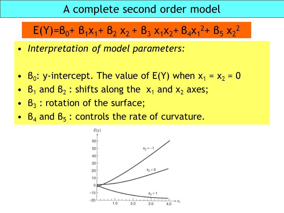A complete second order model E(Y)=β 0 + β 1 x 1 + β 2 x 2 + β 3 x 1 x 2 + β 4 x 1 2 + β 5 x 2 2 Interpretation of model parameters: β 0 : y-intercept