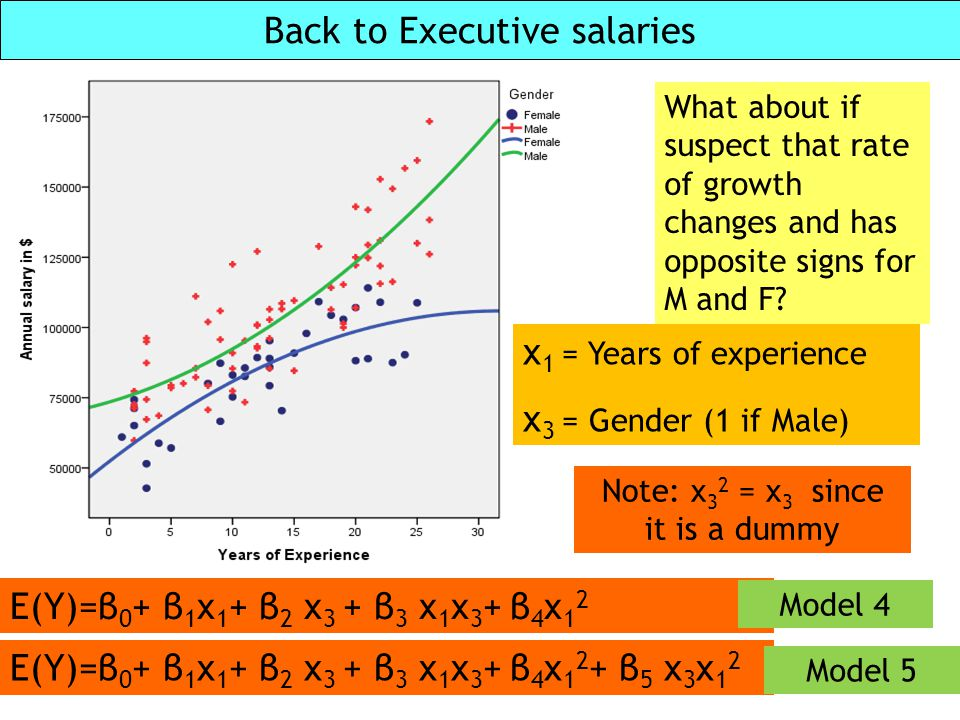 Back to Executive salaries What about if suspect that rate of growth changes and has opposite signs for M and F? E(Y)=β 0 + β 1 x 1 + β 2 x 3 + β 3 x