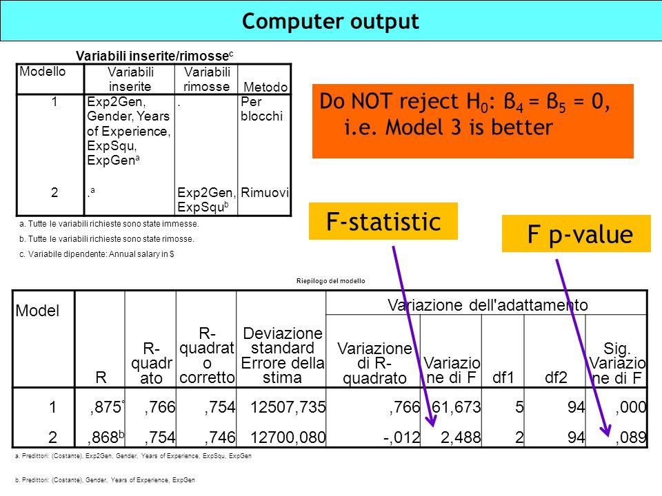 Computer output Variabili inserite/rimosse c Modello Variabili inserite Variabili rimosseMetodo 1Exp2Gen, Gender, Years of Experience, ExpSqu, ExpGen