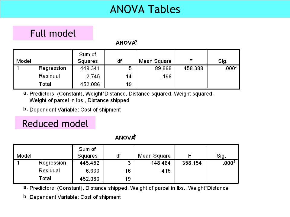 ANOVA Tables Full model Reduced model