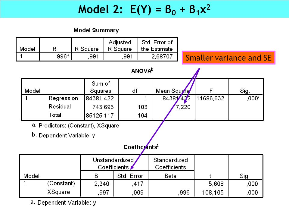 Model 2: E(Y) = β 0 + β 1 x 2 Smaller variance and SE