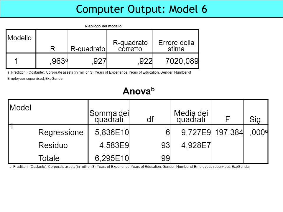 Computer Output: Model 6 Riepilogo del modello Modello RR-quadrato R-quadrato corretto Errore della stima 1,963 a,927,9227020,089 a. Predittori: (Cost