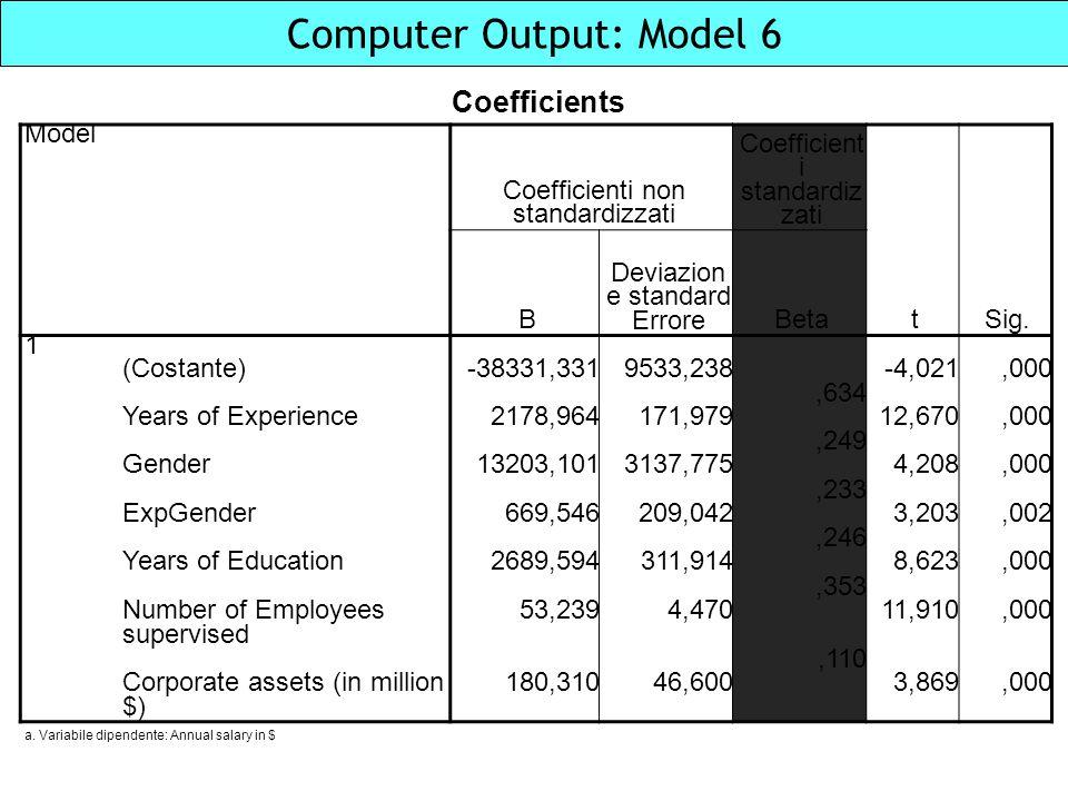 Computer Output: Model 6 Coefficients Model Coefficienti non standardizzati Coefficient i standardiz zati tSig. B Deviazion e standard ErroreBeta 1 (C