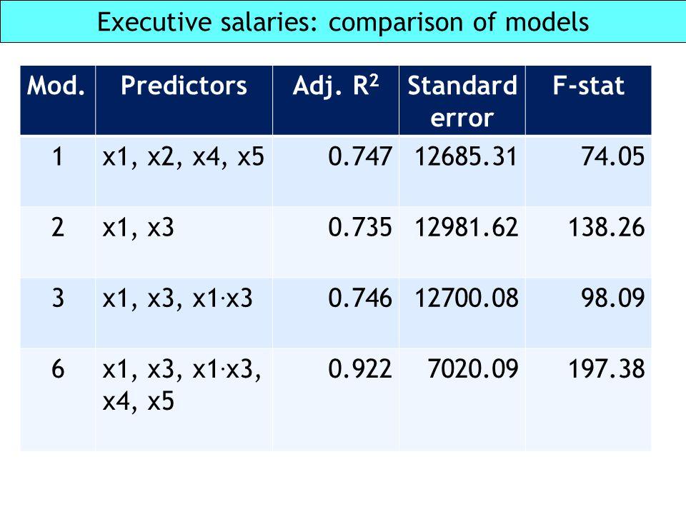 Executive salaries: comparison of models Mod.PredictorsAdj. R 2 Standard error F-stat 1x1, x2, x4, x50.74712685.3174.05 2x1, x30.73512981.62138.26 3x1