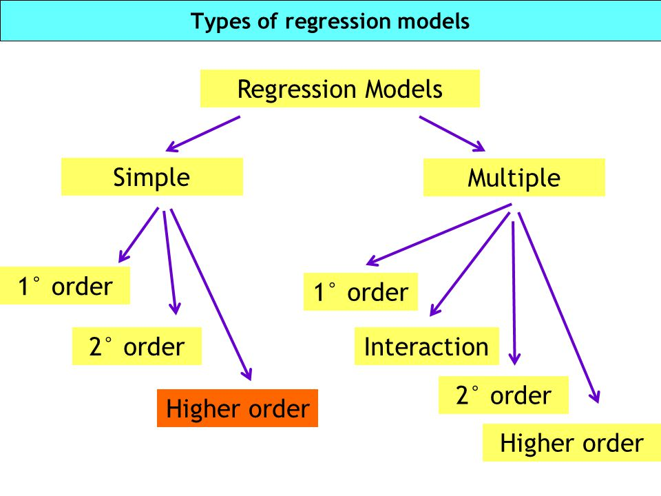 F-test for nested models Where: SSE R = Sum of squared errors for the reduced model; SSE C = Sum of squared errors for the complete model; MSE C = Mean square error for the complete model; Remark: k – g = number of parameters tested k +1 = number of parameters in the complete model n = total sample size