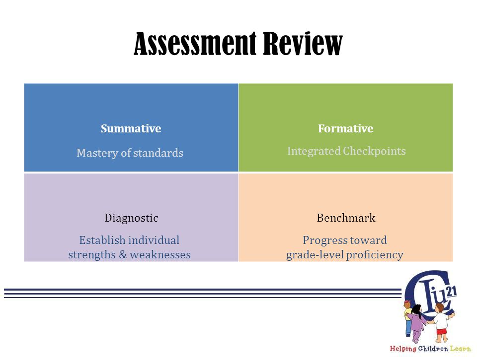 Assessment Review SummativeFormative DiagnosticBenchmark Mastery of standards Integrated Checkpoints Establish individual strengths & weaknesses Progress toward grade-level proficiency