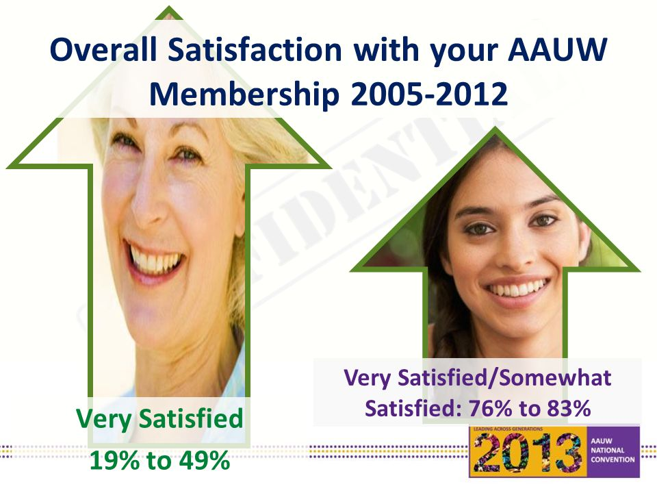 Very Satisfied 19% to 49% Overall Satisfaction with your AAUW Membership 2005-2012 Very Satisfied/Somewhat Satisfied: 76% to 83%