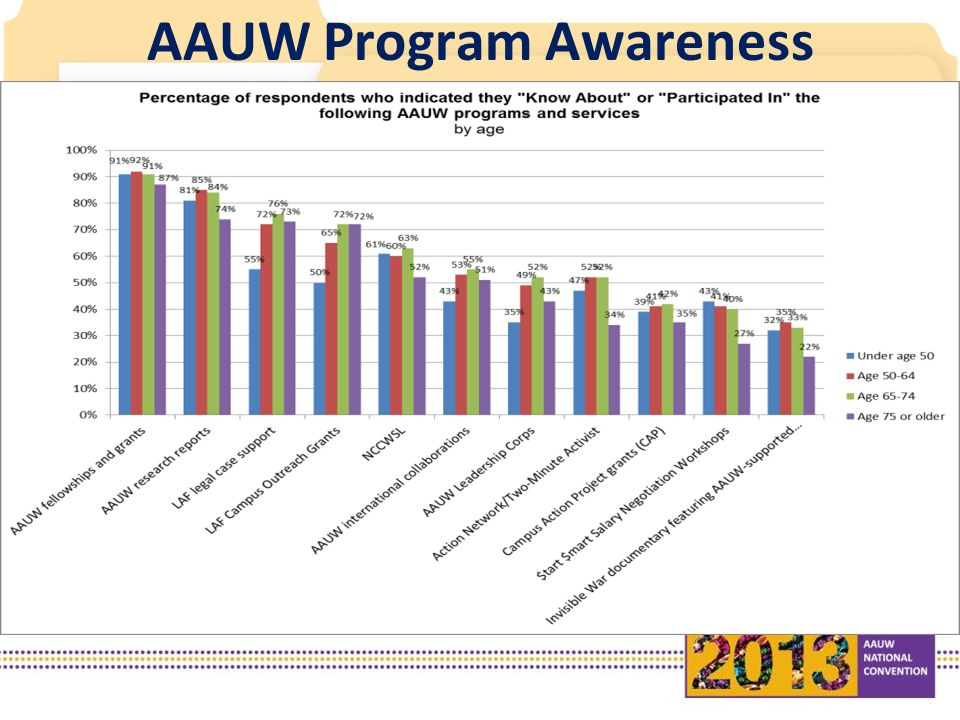 AAUW Program Awareness