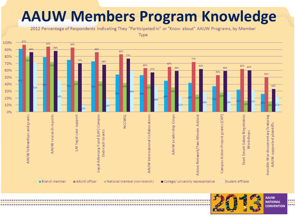 AAUW Members Program Knowledge
