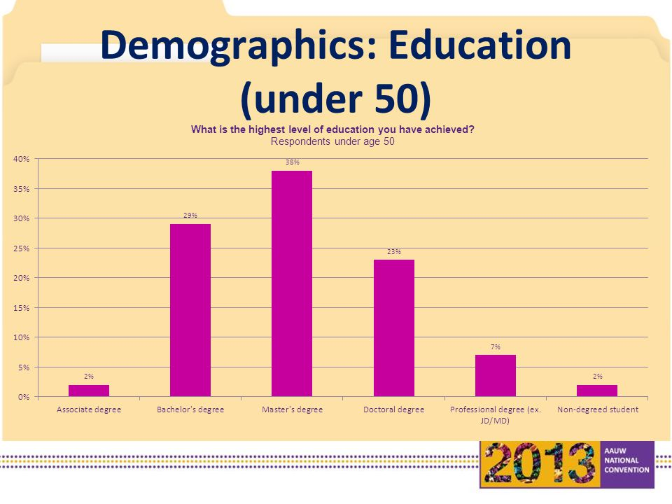 Demographics: Education (under 50)
