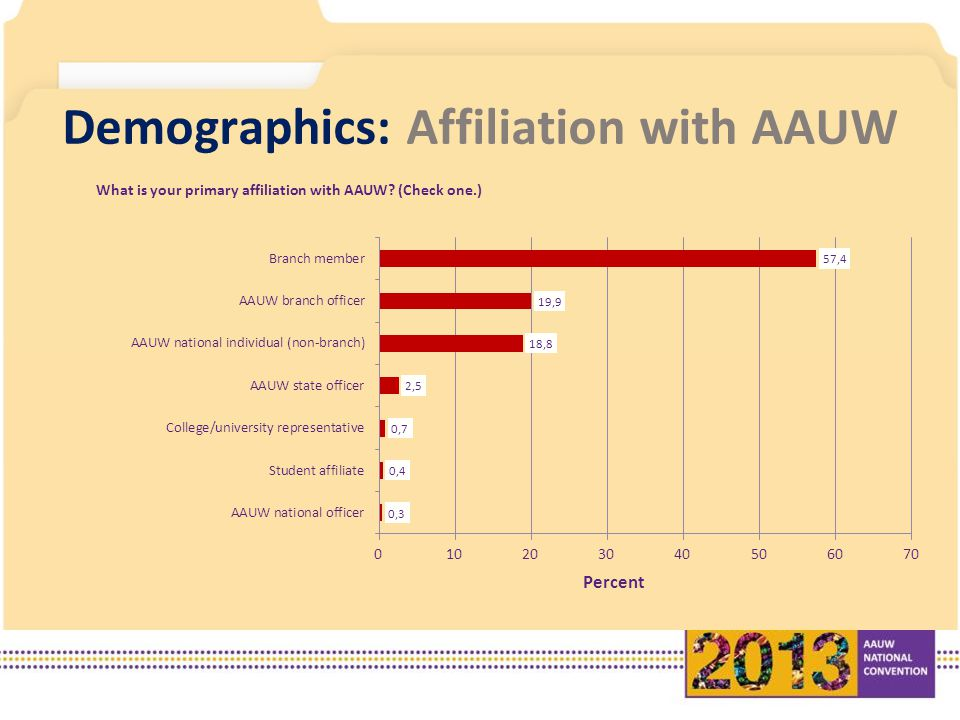 Demographics: Affiliation with AAUW