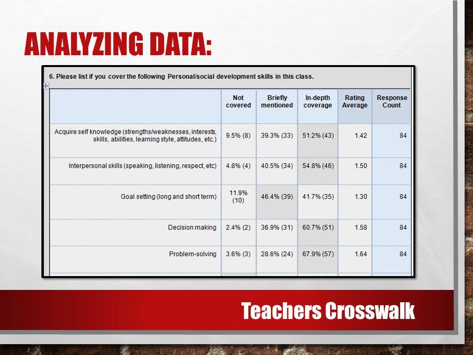 ANALYZING DATA: Teachers Crosswalk
