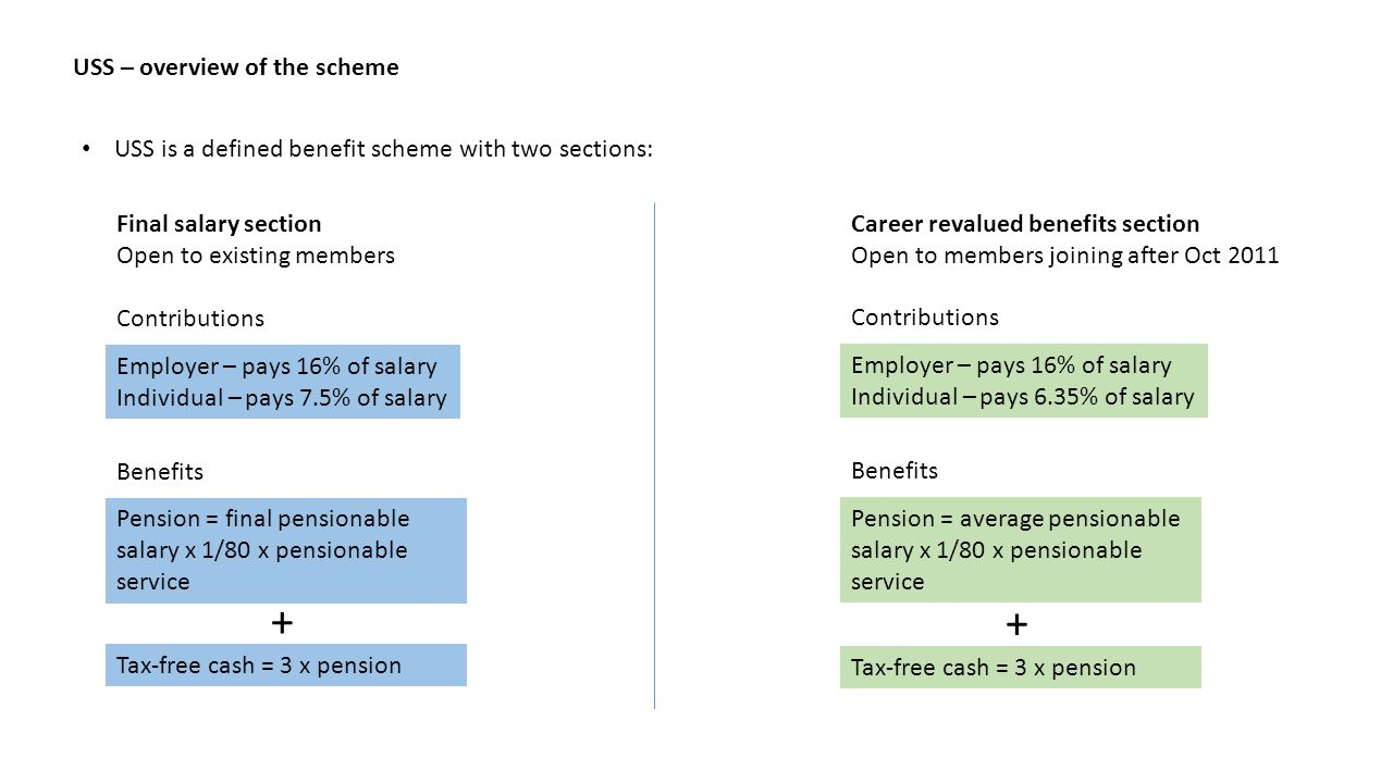 USS – overview of the scheme USS is a defined benefit scheme with two sections: Final salary section Open to existing members Employer – pays 16% of salary Individual – pays 7.5% of salary Benefits Pension = final pensionable salary x 1/80 x pensionable service Tax-free cash = 3 x pension Contributions + Career revalued benefits section Open to members joining after Oct 2011 Employer – pays 16% of salary Individual – pays 6.35% of salary Benefits Pension = average pensionable salary x 1/80 x pensionable service Tax-free cash = 3 x pension Contributions +