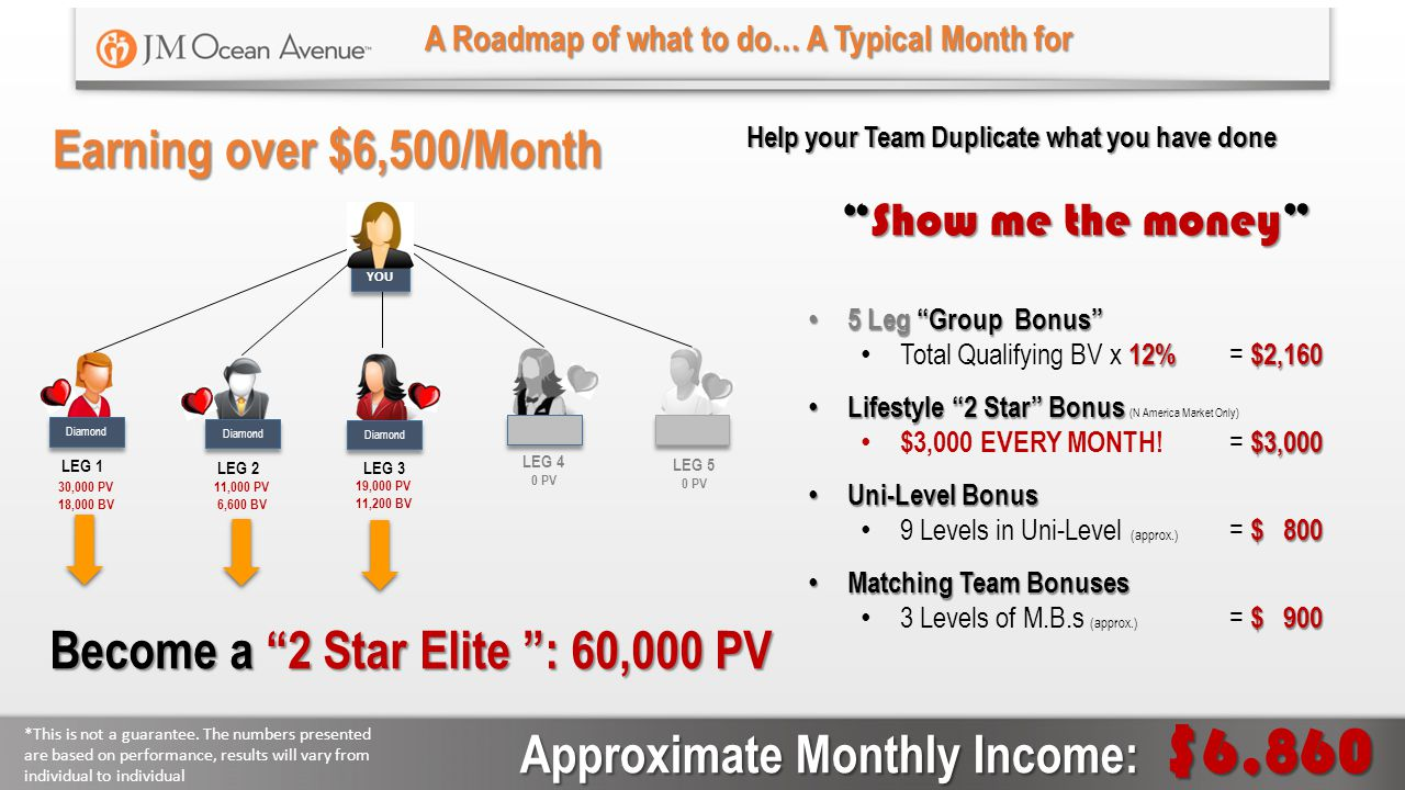 Earning the Big Bucks in JMOA Diamond YOU Diamond Platinum LEG 1 Show me the money 3 Star – 125,000 PV = approx.